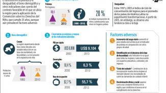 Infografía sobre la infancia en América Latina