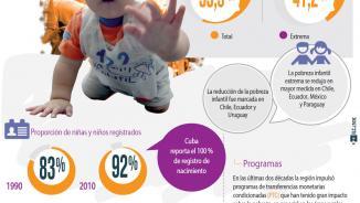Infografía sobre el derecho a la identidad y a un nivel de vida digno de los niños y niñas de América Latina