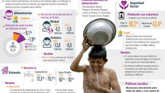 Infografía sobre los derechos a la alimentación, a la vivienda y a la seguridad social