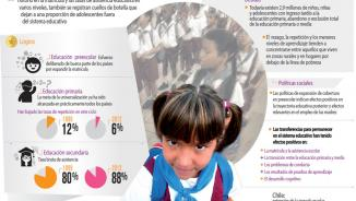 Infografía sobre el derecho a una educación relevante e integral