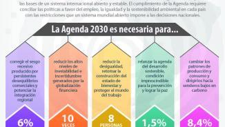 Infografía Foro de Desarrollo Sostenible