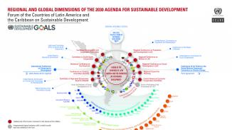Infographic about regional and global dimensions of the 2030 Agenda