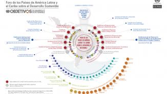 Infografía Dimensión Regional de la Agenda 2030