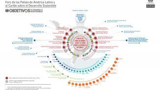 DIMENSIÓN REGIONAL Y GLOBAL DE LA AGENDA 2030 PARA EL DESARROLLO SOSTENIBLE