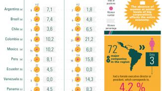 Infographic on women in senior positions in companies.