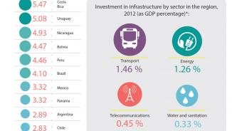 Infographic on infrastructure investment in Latin America and the Caribbean