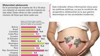 Imagen de la infografía sobre maternidad adolescente