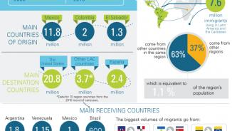 Infographic on international migration.