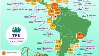 Ranking de portos 2017