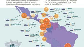 Infografía ranking portuario