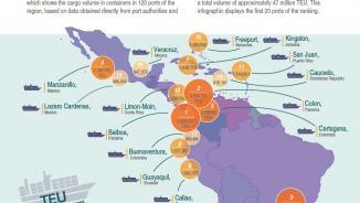Ports ranking infographic