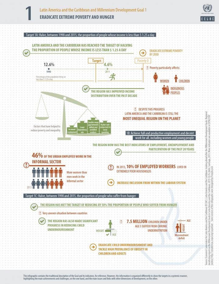 MDG 1 infographic