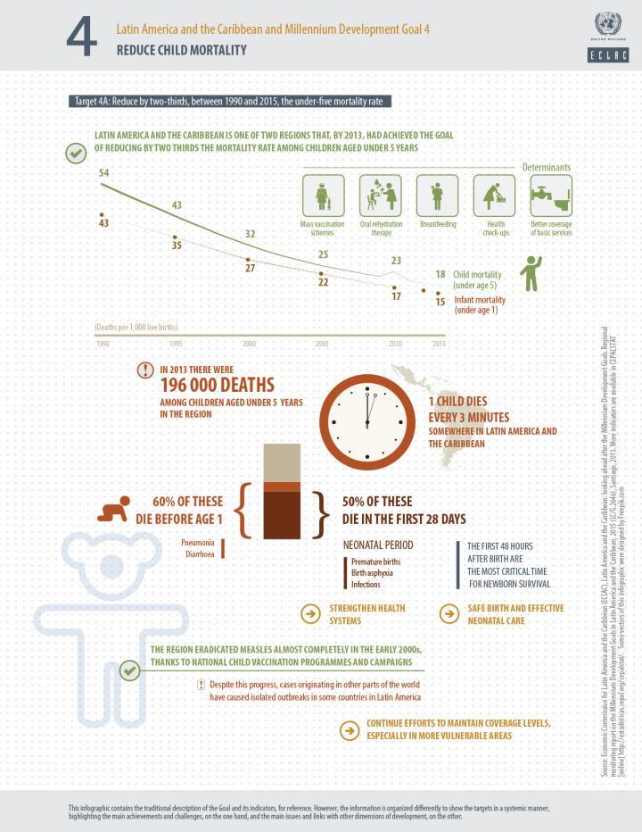 MDG 4 infographic