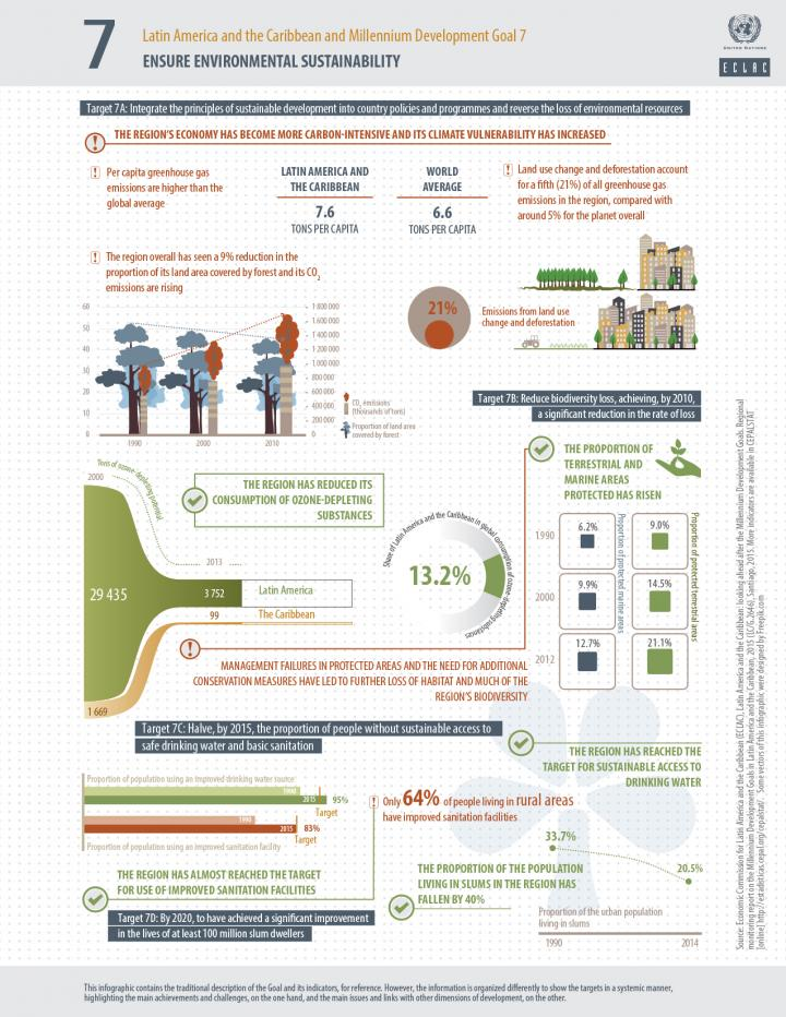 MDG 7 infographic