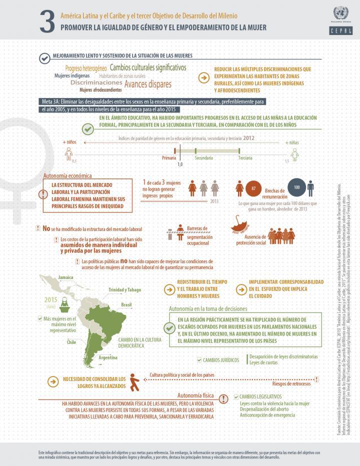 Infografía ODM 3