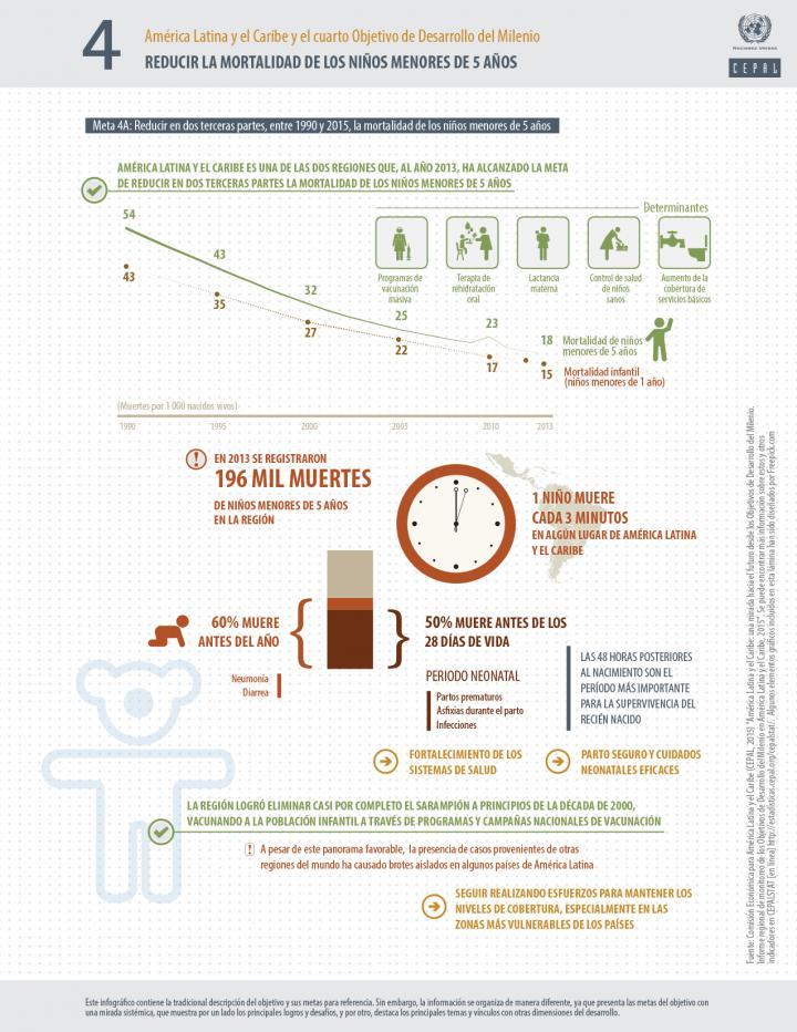 Infografía ODM 4