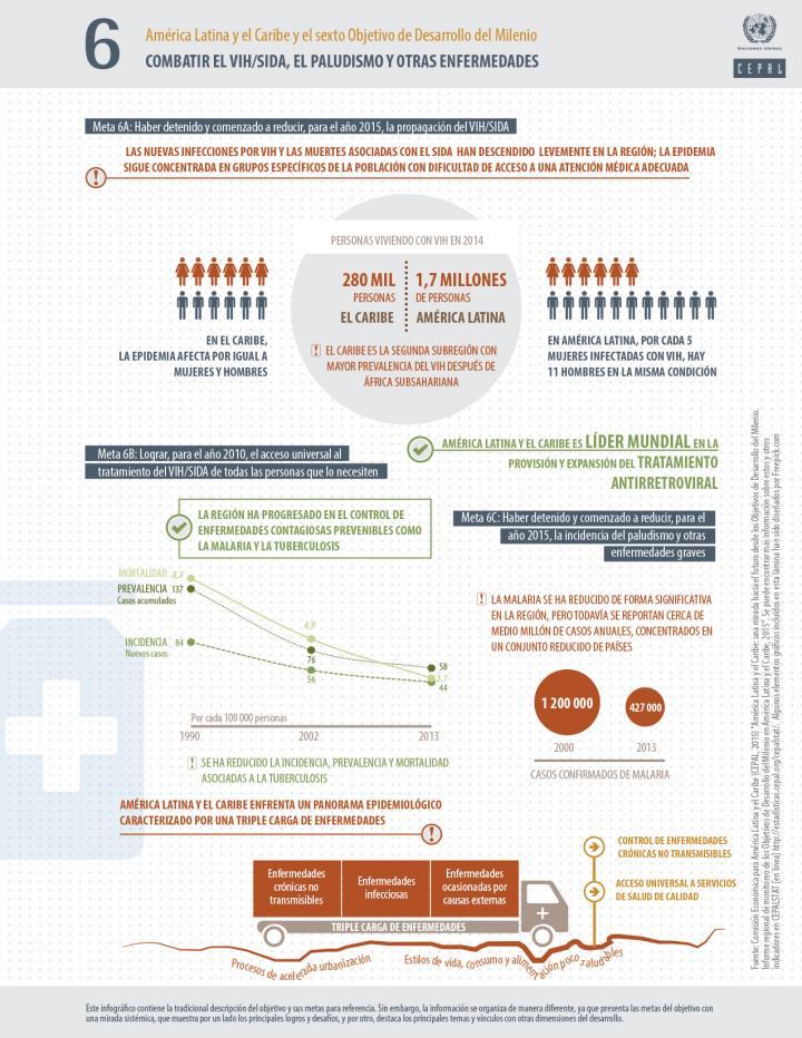 Infografía ODM 6