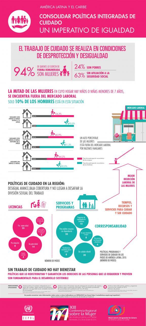 Infografía sobre el trabajo de cuidado