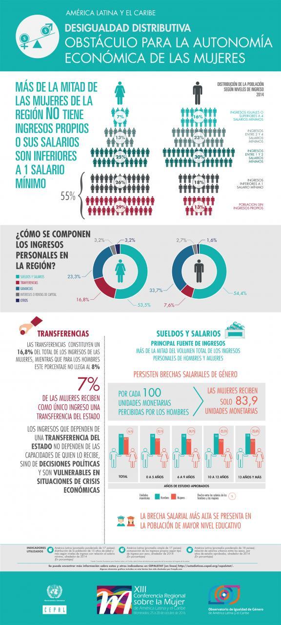 Infografía sobre las brechas de ingreso salarial.