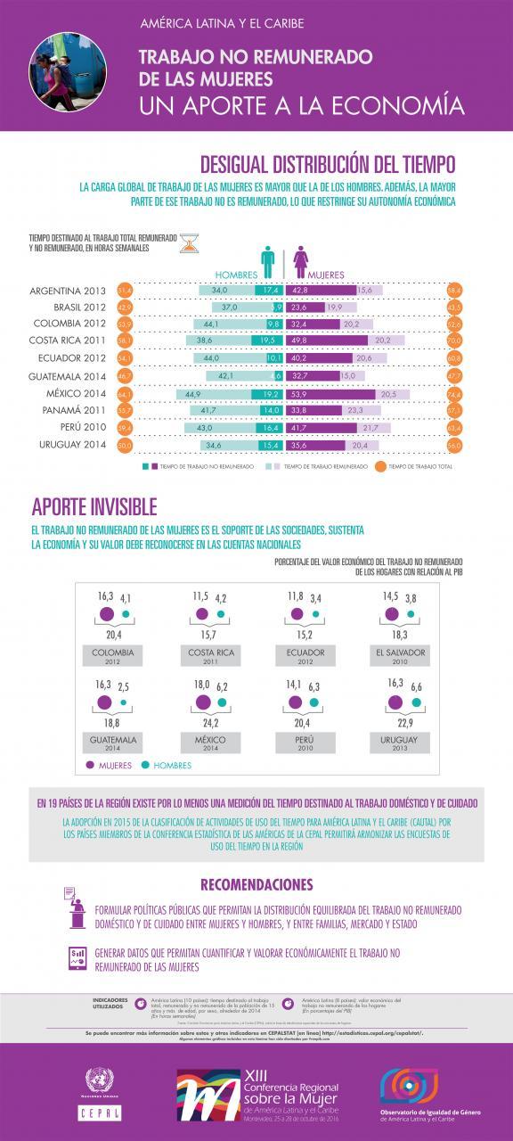 Infografía sobre trabajo no remunerado de las mujeres.