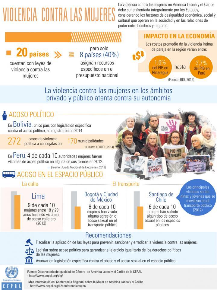 Infografía sobre violencia contra las mujeres