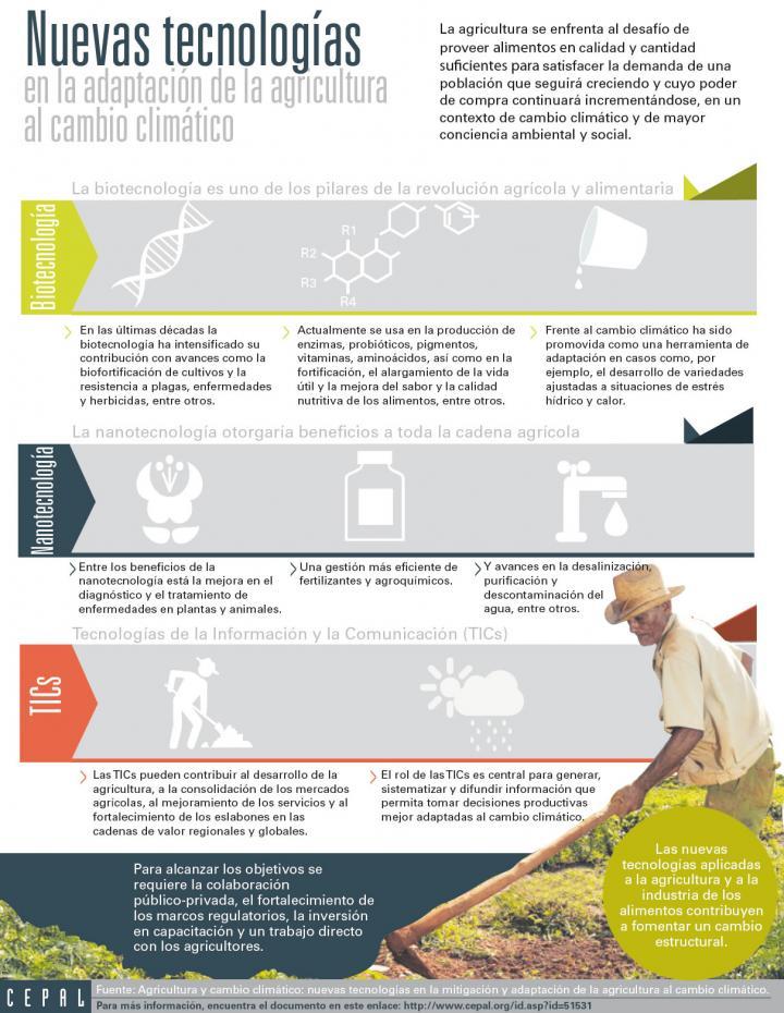 Imagen de la infografía sobre las Nuevas tecnologías en la adaptación de la agricultura al cambio climático