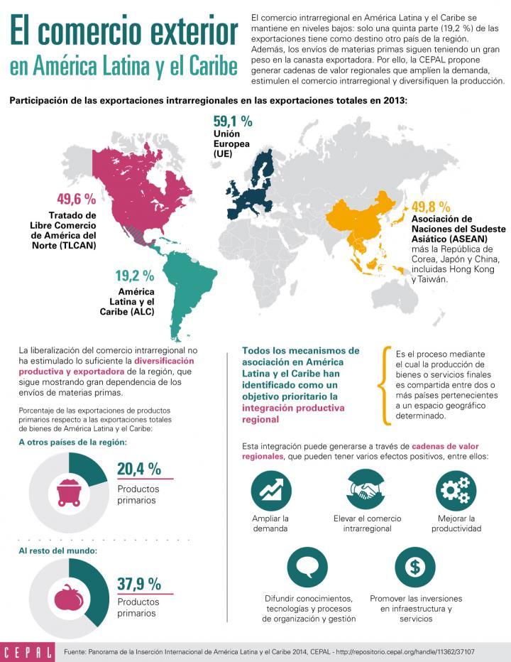 Infografía sobre el comercio en América Latina y el Caribe