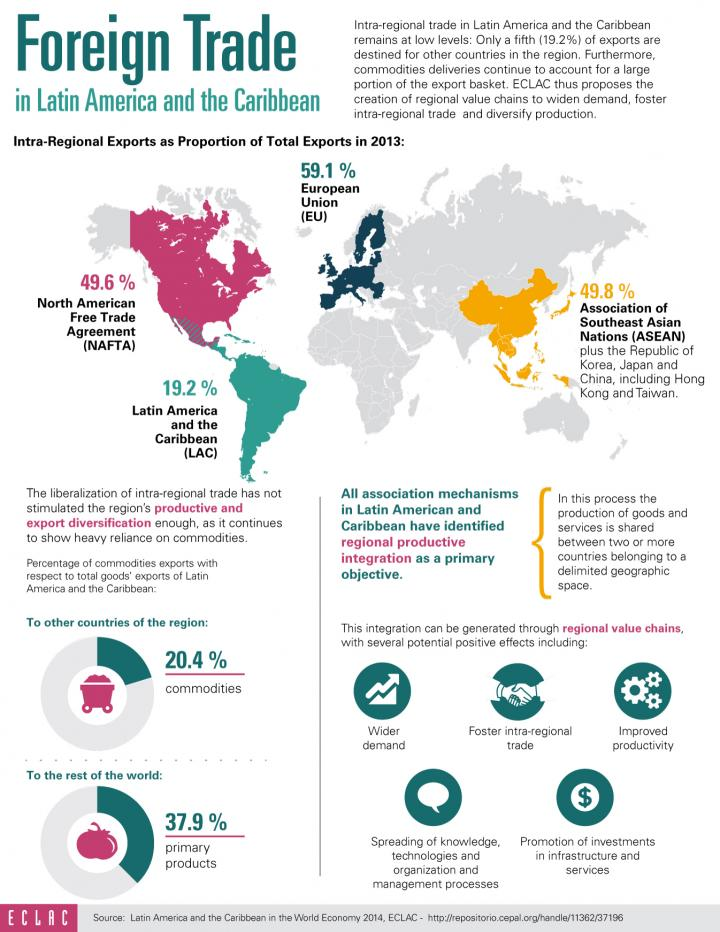 Foreign Trade In Latin America And The Caribbean Infographic