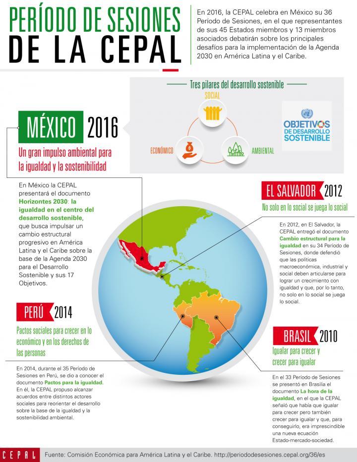 Infografía que resume los cuatro últimos períodos de sesiones de la CEPAL, la reunión más importante del organismo de Naciones Unidas.