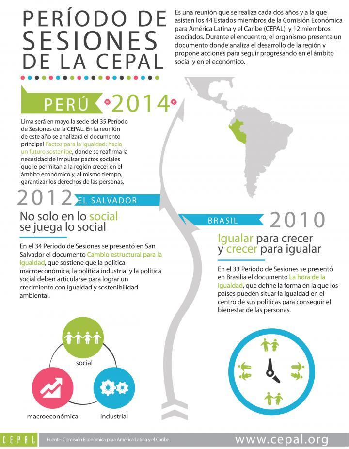 Imagen de la infografía sobre el Período de Sesiones de la CEPAL