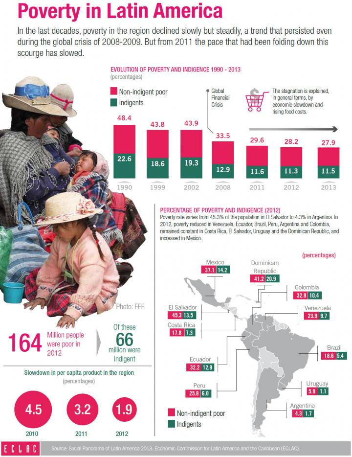Poverty in Latin America infography