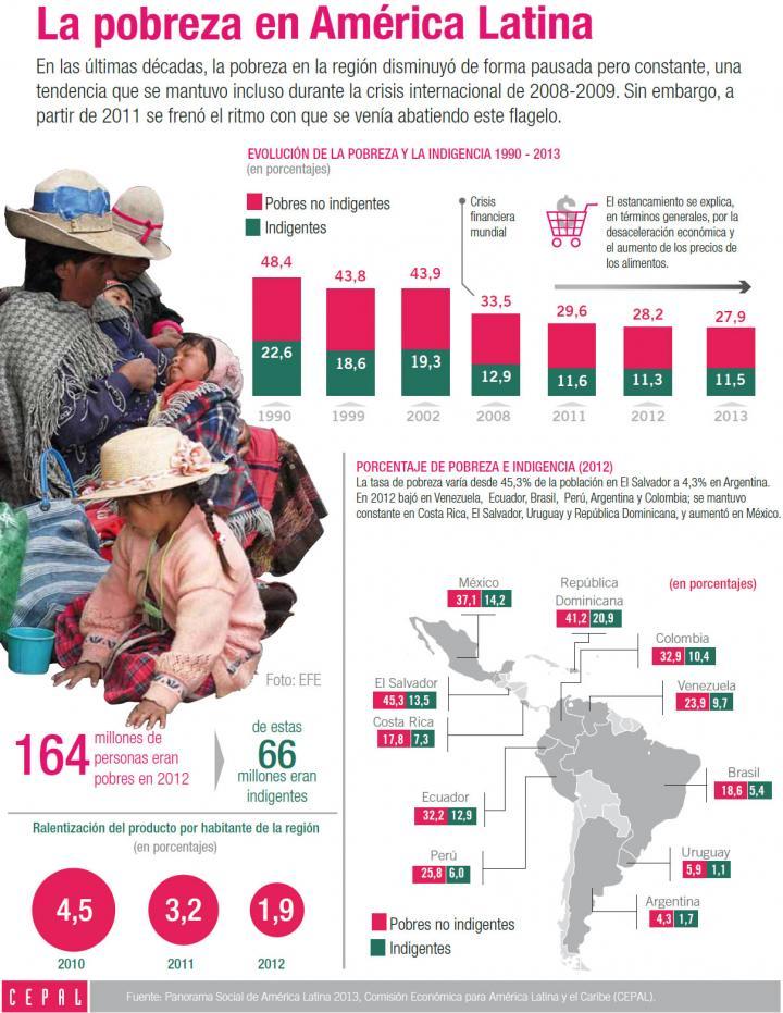 Imagen de la infografía sobre la pobreza en América Latina