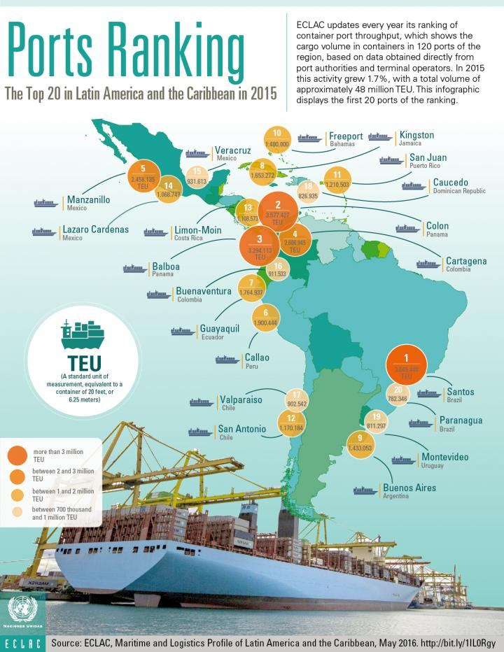 Ports Ranking 2015