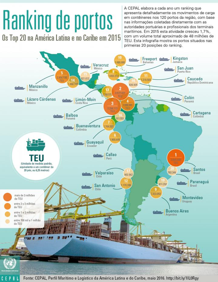 Ranking de portos 2015