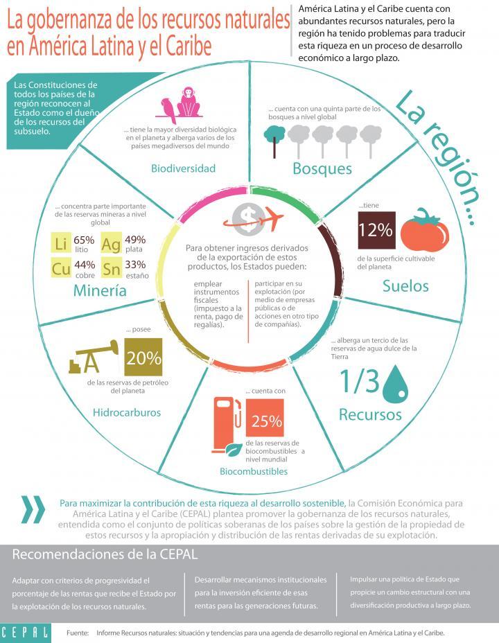 Imagen de la infografía sobre gobernanza de los recursos naturales en América Latina y el Caribe