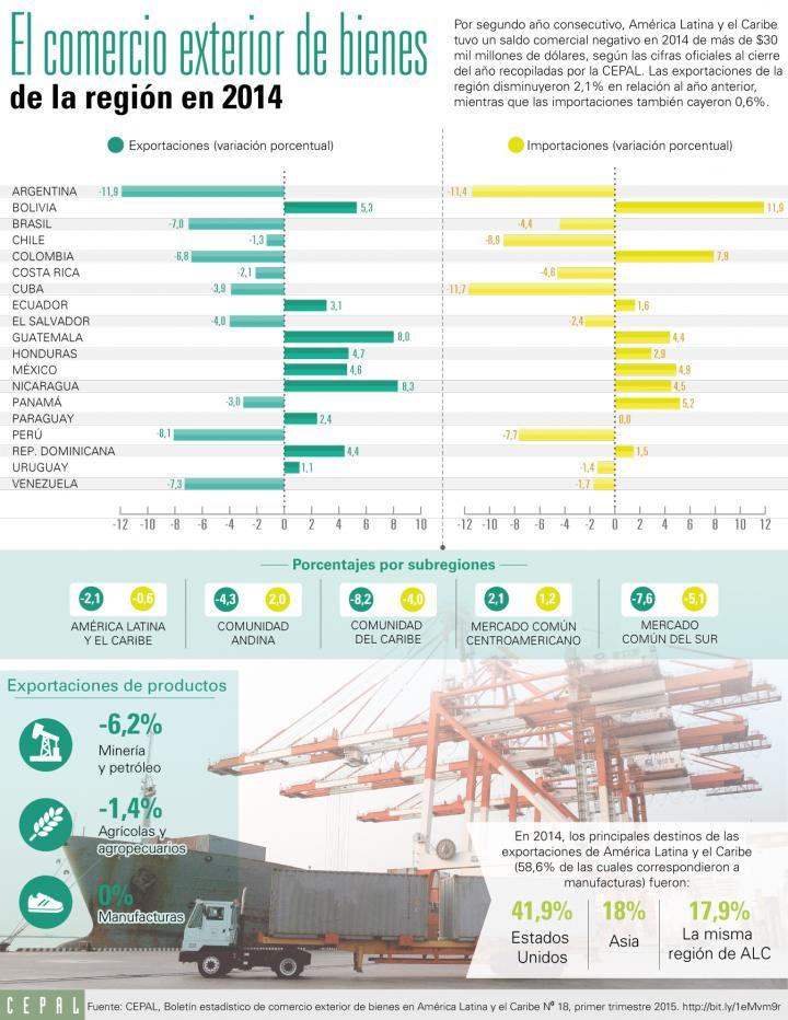 Infografía el comercio exterior de bienes