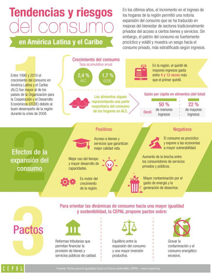 Imagen de la infografía sobre las tendencias y riesgos del consumo en América Latina y el Caribe