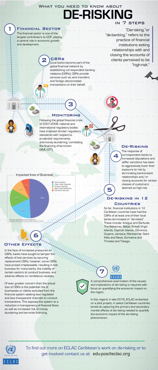 DeRisking Infographic