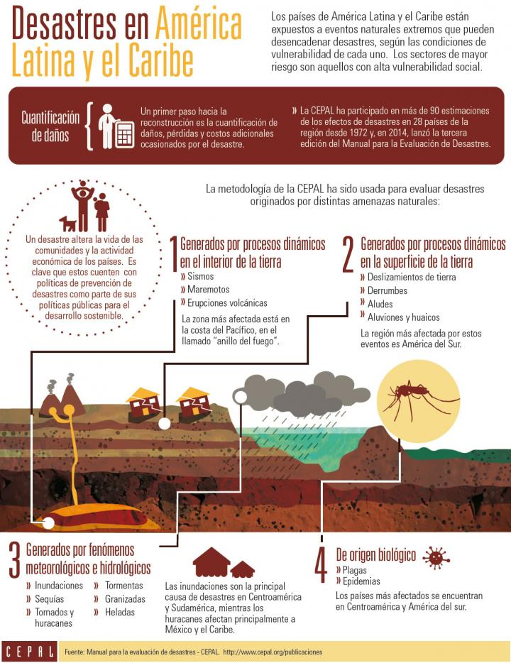 Imagen de la infografía sobre Desastres en América Latina y el Caribe