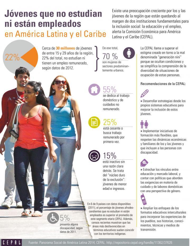 Inforgrafía: Jóvenes que no estudian ni trabajan en América Latina y el Caribe