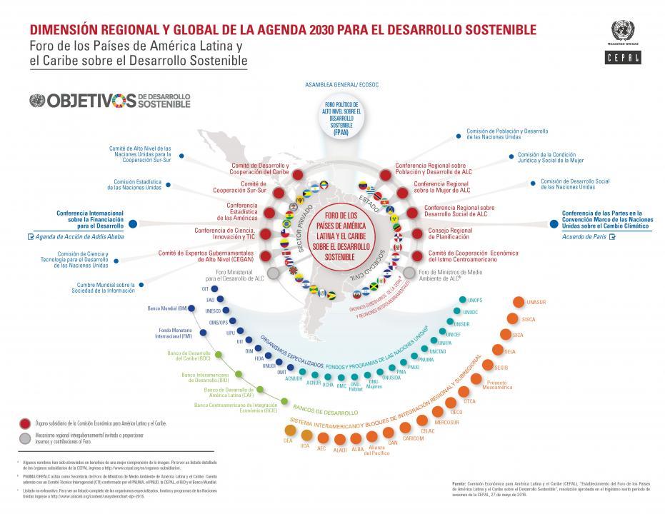 Infografía sobre la Dimensión regional y global de la Agenda 2030 para el Desarrollo Sostenible.