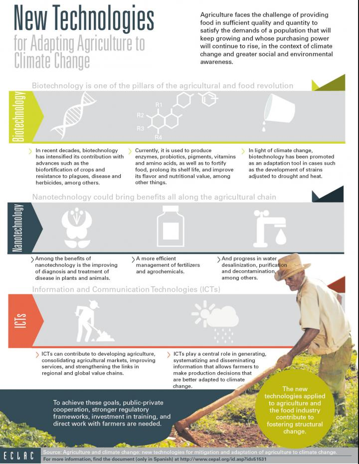 New technologies for adapting agriculture to climate change infographic