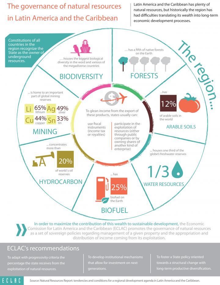 Imagen de infografía sobre gobernanza de los recursos naturales en América Latina y el Caribe