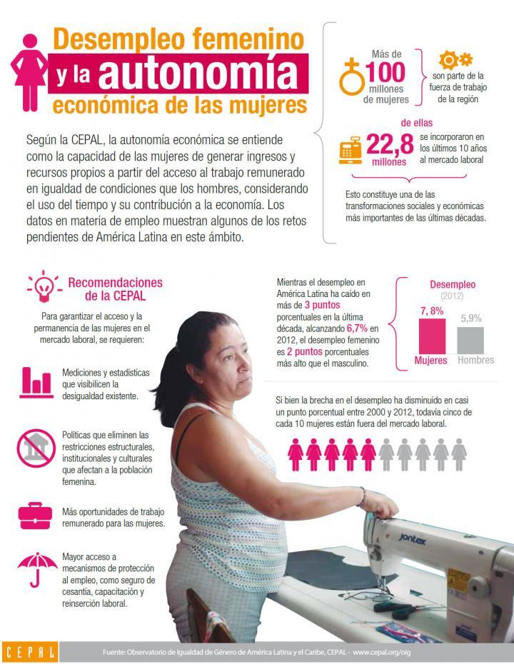 Imagen de la infografía sobre el desempleo femenino y la autonomía económica de las mujeres
