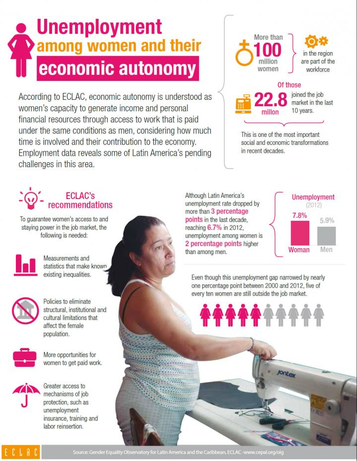 Unemployment among women and their economic autonomy infographic