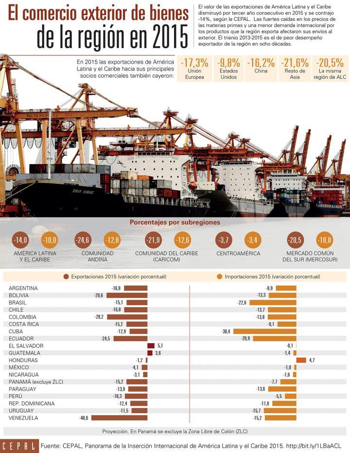 Infografía sobre comercio exterior de bienes en 2015