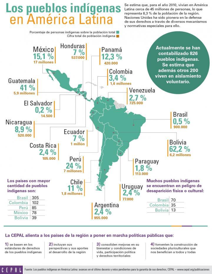 Los pueblos ind genas en am rica latina infograf a for Fuera de serie bogota empleo