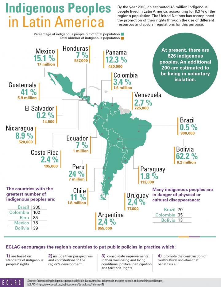 Indigenous Tribes Of Mexico Map.Indigenous Peoples In Latin America Infographic Economic