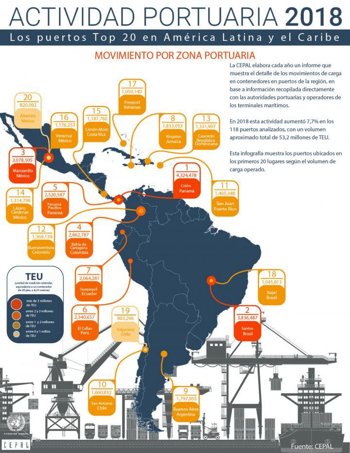 Infografías informe portuario 2018