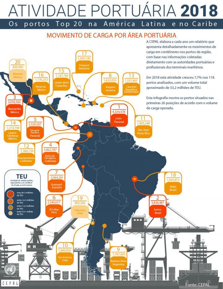 Infográficos relatório portuario 2018